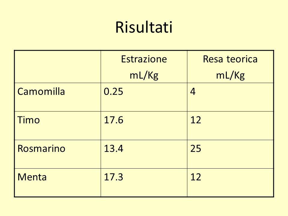 Risultati Estrazione mL/Kg Resa teorica Camomilla 0.25 4 Timo 17.6 12