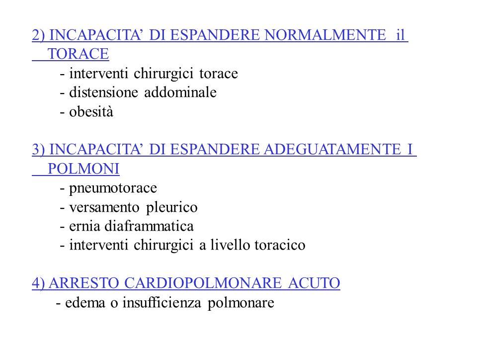 2) INCAPACITA' DI ESPANDERE NORMALMENTE il