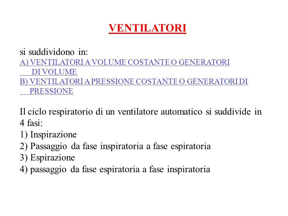 Il ciclo respiratorio di un ventilatore automatico si suddivide in