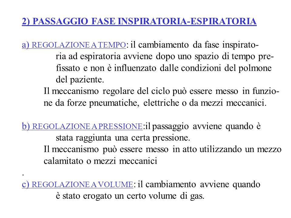 2) PASSAGGIO FASE INSPIRATORIA-ESPIRATORIA