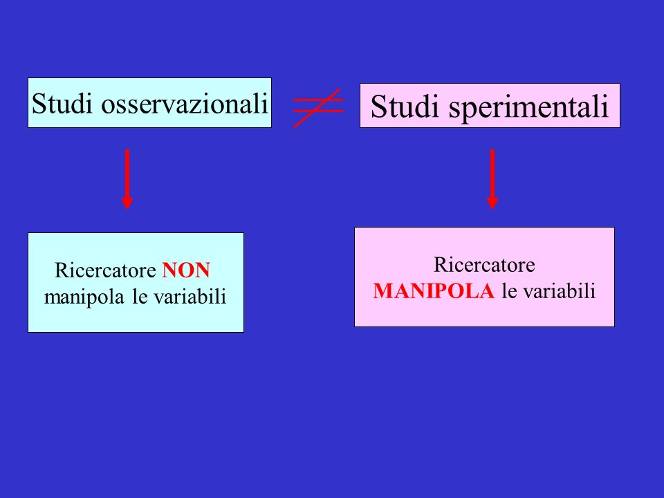 Studi sperimentali Studi osservazionali Ricercatore Ricercatore NON