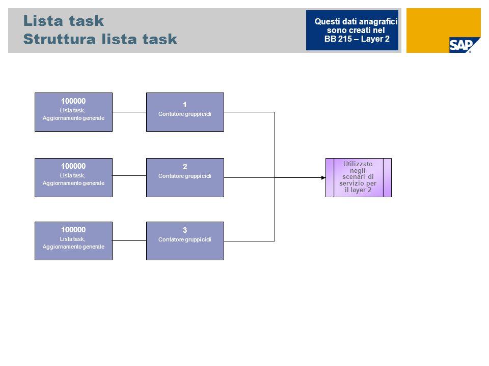Lista task Struttura lista task