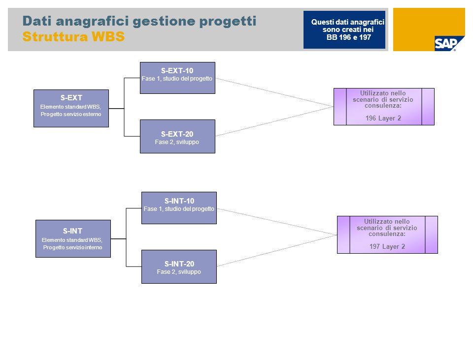 Dati anagrafici gestione progetti Struttura WBS