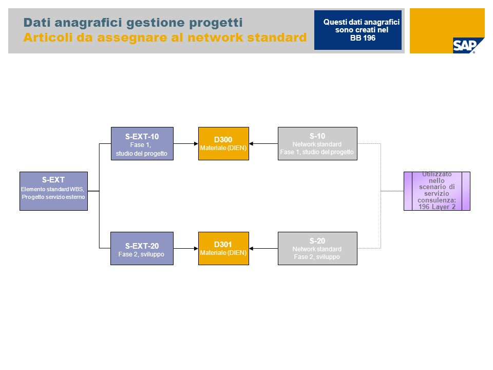 Dati anagrafici gestione progetti Articoli da assegnare al network standard