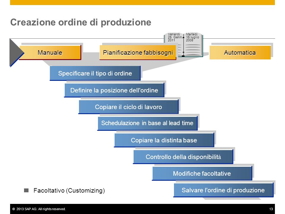 Creazione ordine di produzione
