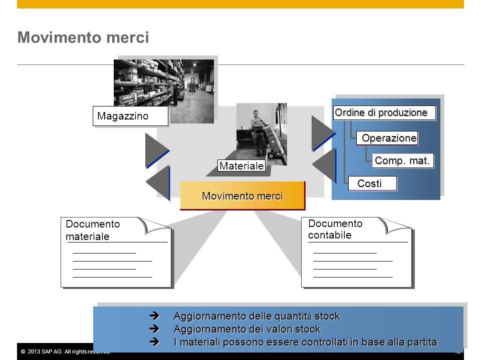 Movimento merci Magazzino Operazione Comp. mat. Materiale Costi