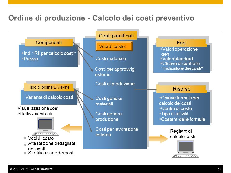 Ordine di produzione - Calcolo dei costi preventivo