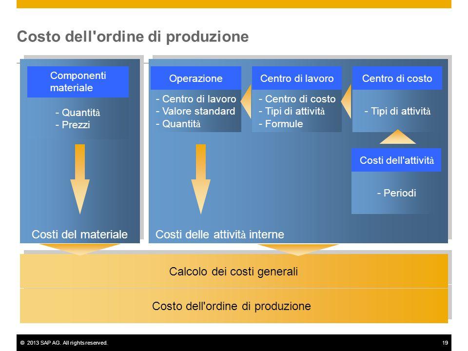 Costo dell ordine di produzione