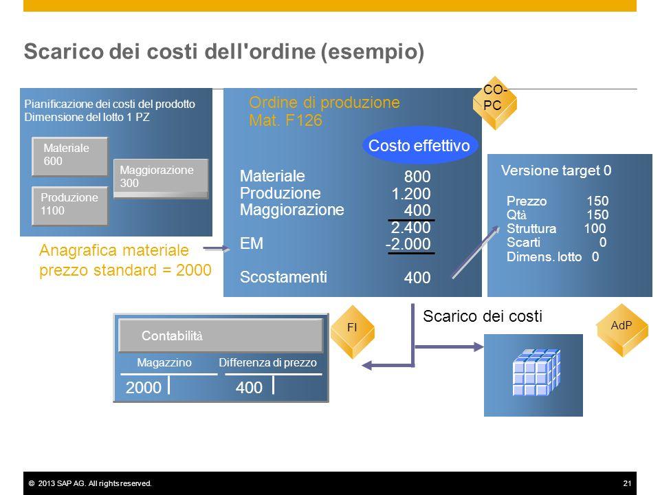 Scarico dei costi dell ordine (esempio)