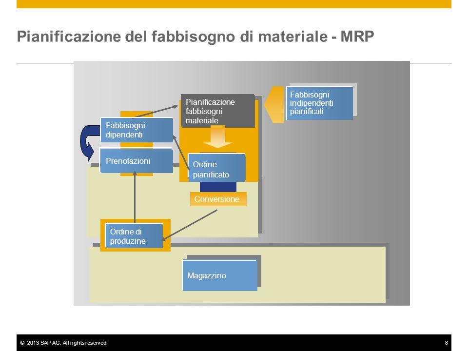 Pianificazione del fabbisogno di materiale - MRP