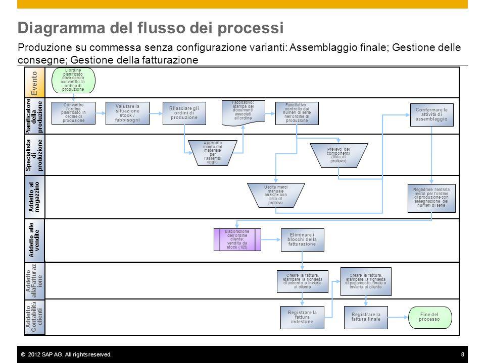 Diagramma del flusso dei processi