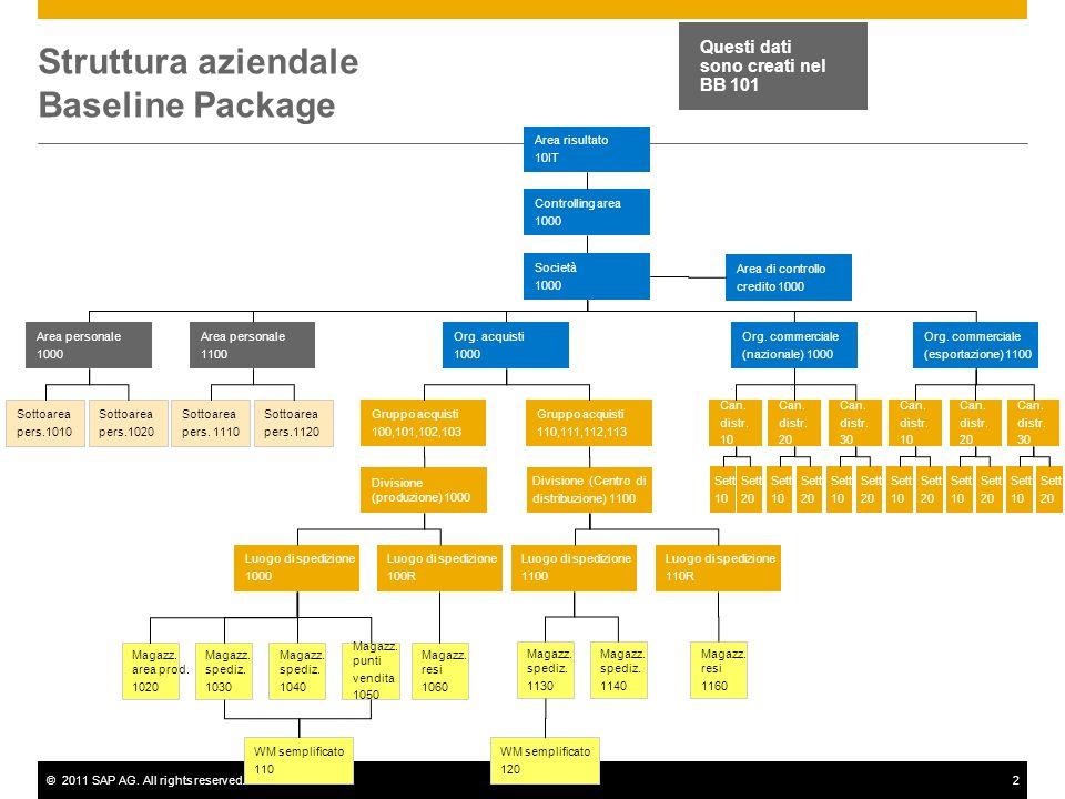 Struttura aziendale Baseline Package