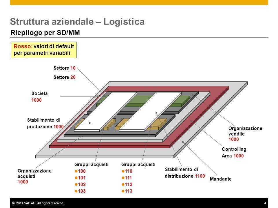 Struttura aziendale – Logistica