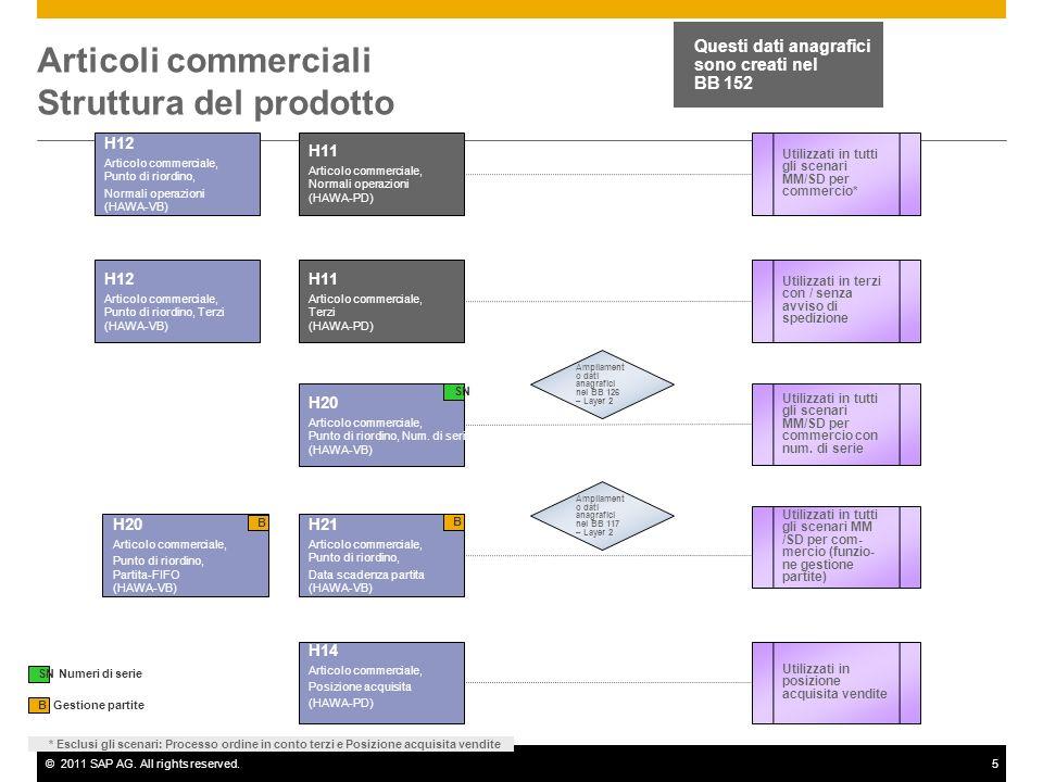 Articoli commerciali Struttura del prodotto