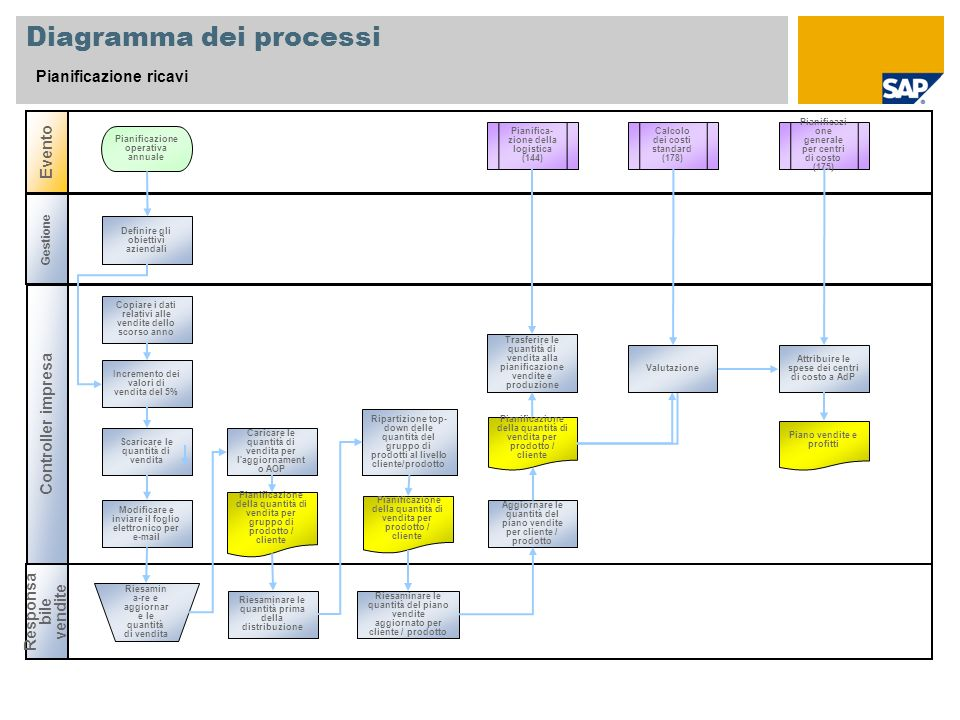 Diagramma dei processi