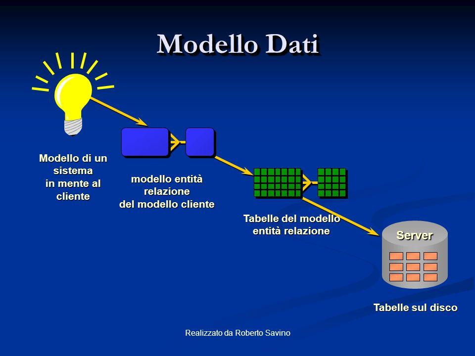 Modello Dati Server Modello di un sistema in mente al cliente