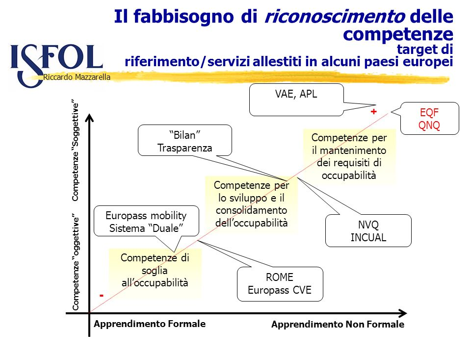Il fabbisogno di riconoscimento delle competenze target di riferimento/servizi allestiti in alcuni paesi europei
