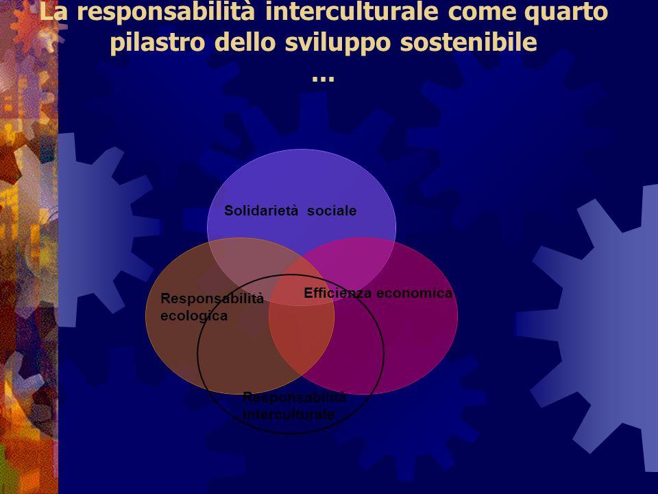 La responsabilità interculturale come quarto pilastro dello sviluppo sostenibile ...