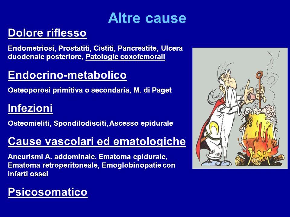Altre cause Dolore riflesso Endocrino-metabolico Infezioni