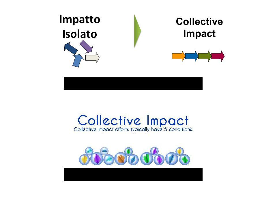 Impatto Isolato