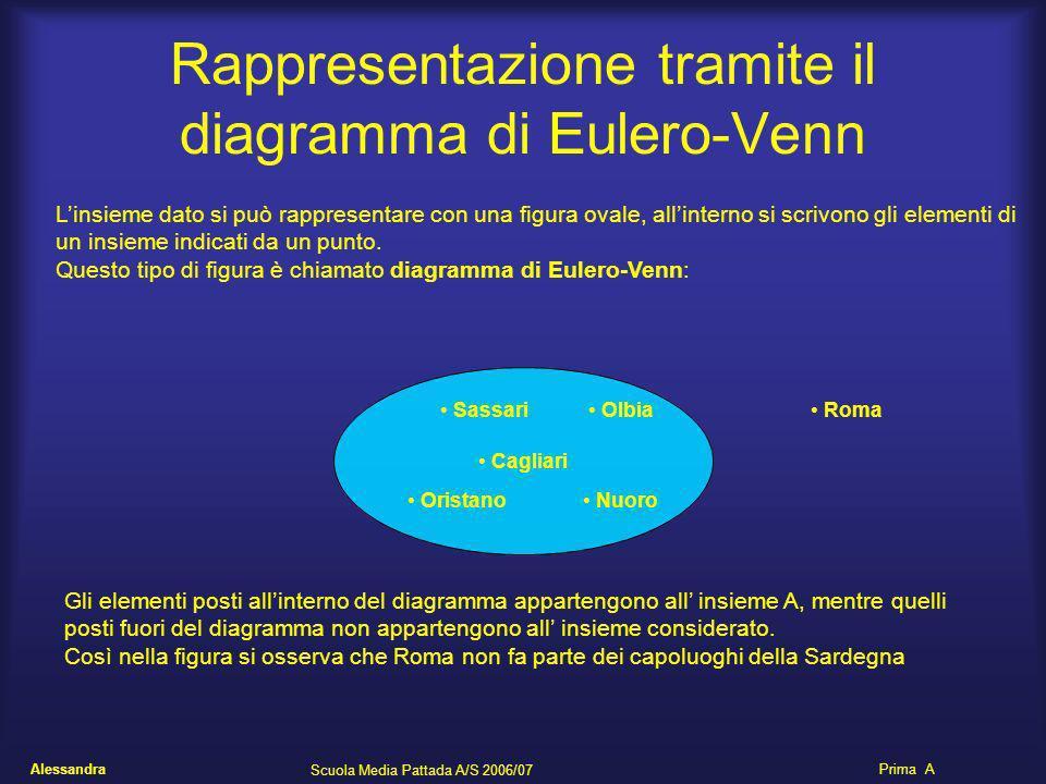 Rappresentazione tramite il diagramma di Eulero-Venn