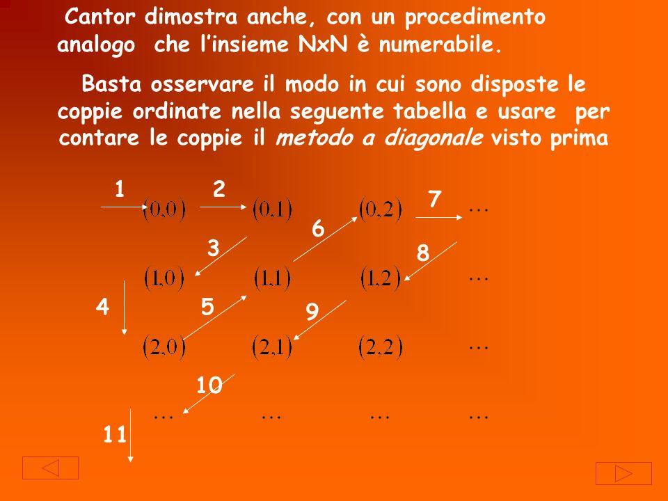 Cantor dimostra anche, con un procedimento analogo che l'insieme NxN è numerabile.