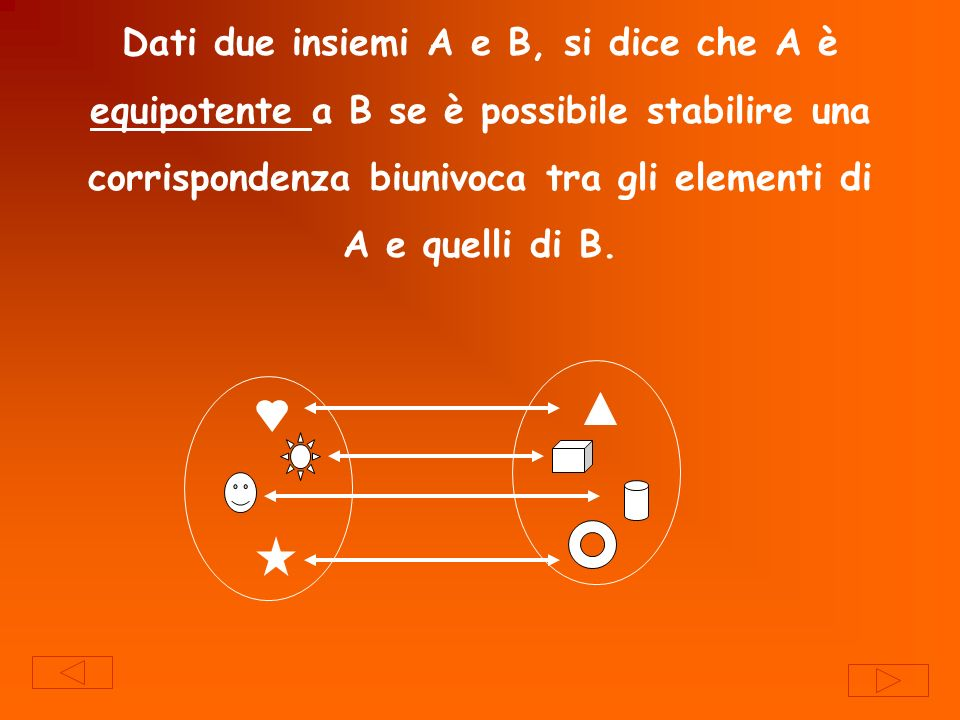 Dati due insiemi A e B, si dice che A è equipotente a B se è possibile stabilire una corrispondenza biunivoca tra gli elementi di A e quelli di B.
