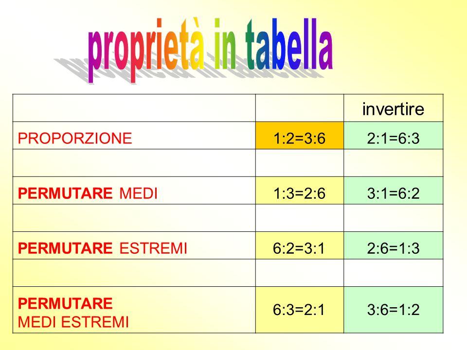 proprietà in tabella invertire PROPORZIONE 1:2=3:6 2:1=6:3