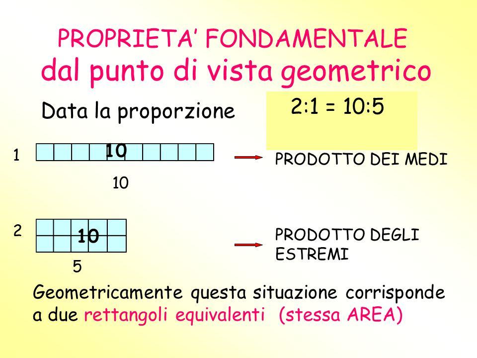 PROPRIETA' FONDAMENTALE dal punto di vista geometrico