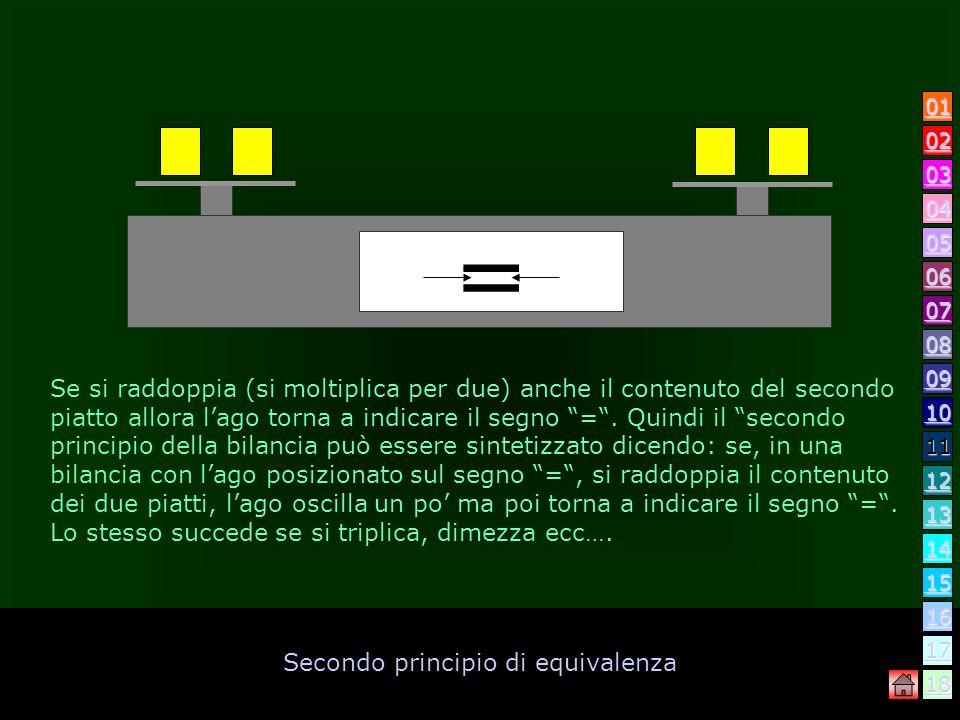 Secondo principio di equivalenza