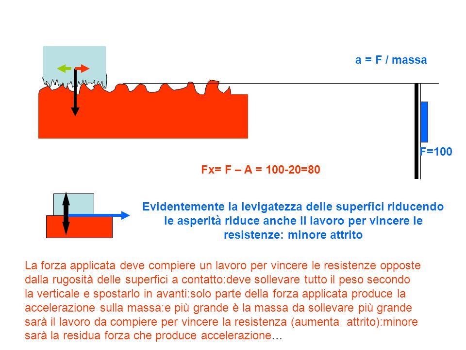 a = F / massa F=100. Fx= F – A = 100-20=80.