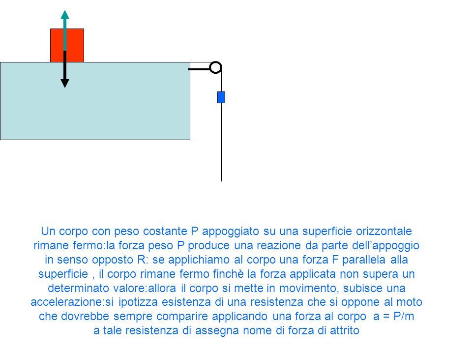 Un corpo con peso costante P appoggiato su una superficie orizzontale rimane fermo:la forza peso P produce una reazione da parte dell'appoggio in senso opposto R: se applichiamo al corpo una forza F parallela alla superficie , il corpo rimane fermo finchè la forza applicata non supera un determinato valore:allora il corpo si mette in movimento, subisce una accelerazione:si ipotizza esistenza di una resistenza che si oppone al moto che dovrebbe sempre comparire applicando una forza al corpo a = P/m a tale resistenza di assegna nome di forza di attrito