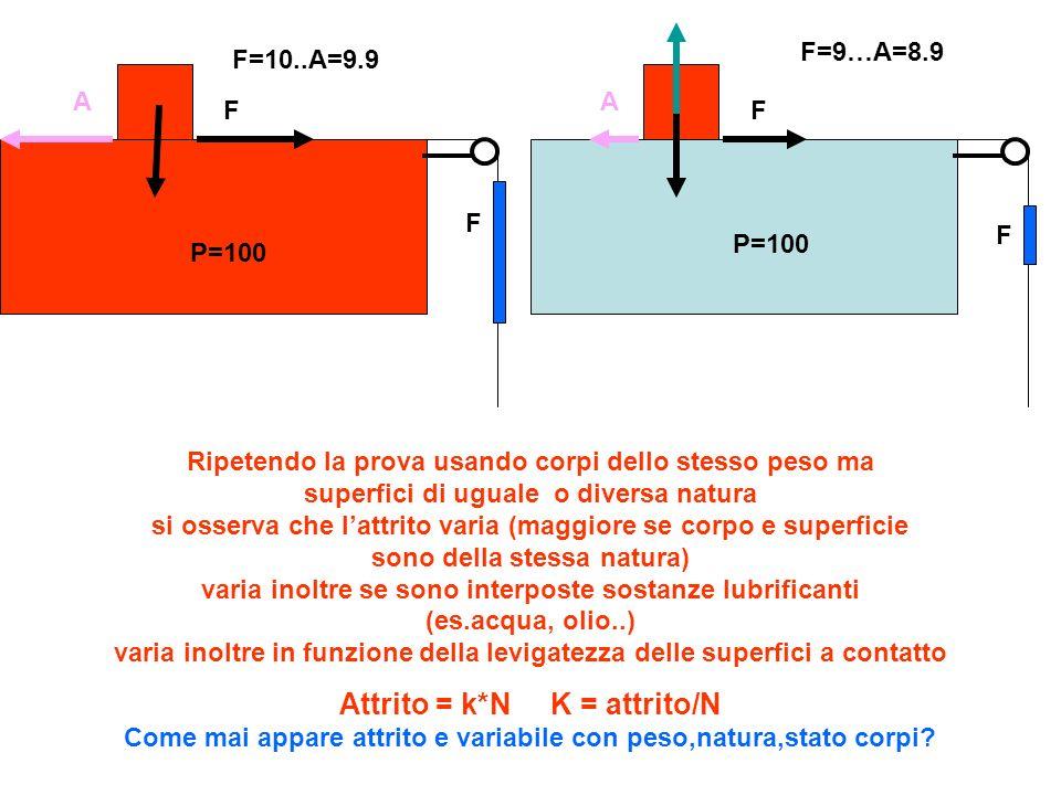 A F. F=9…A=8.9. F=10..A=9.9. A. F. F. F. P=100. P=100.
