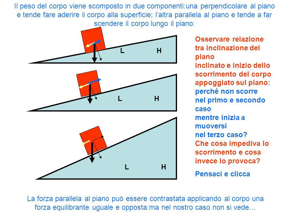 Il peso del corpo viene scomposto in due componenti:una perpendicolare al piano e tende fare aderire il corpo alla superficie; l'altra parallela al piano e tende a far scendere il corpo lungo il piano:
