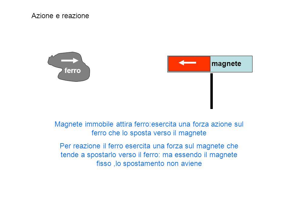 Azione e reazione ferro. magnete. Magnete immobile attira ferro:esercita una forza azione sul ferro che lo sposta verso il magnete.