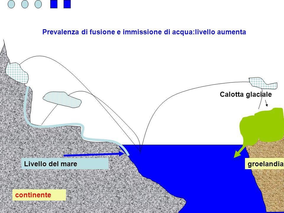 Prevalenza di fusione e immissione di acqua:livello aumenta