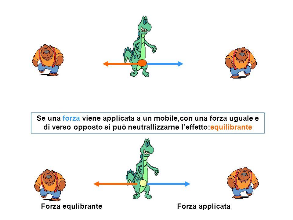 Se una forza viene applicata a un mobile,con una forza uguale e di verso opposto si può neutrallizzarne l'effetto:equilibrante