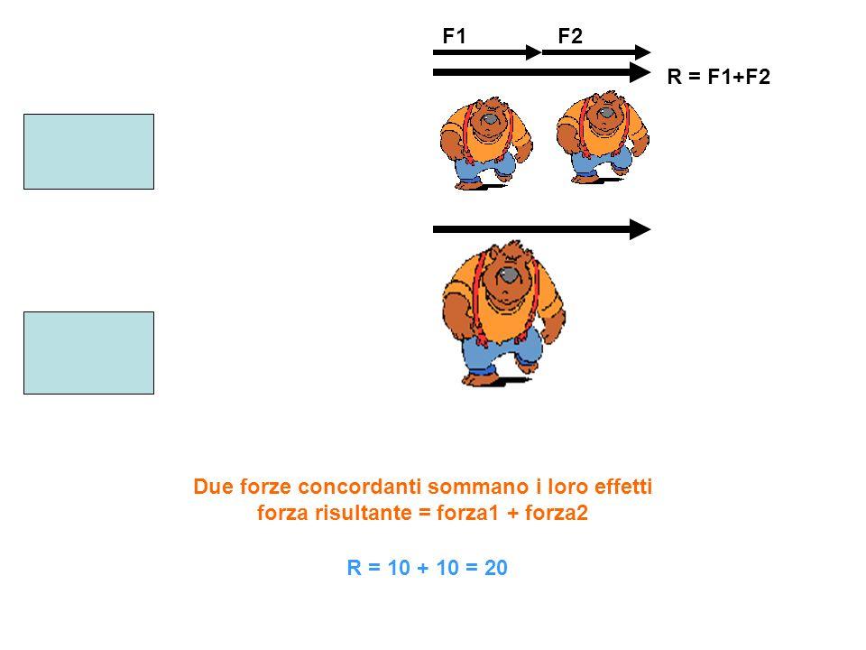 F1 F2. R = F1+F2. Due forze concordanti sommano i loro effetti forza risultante = forza1 + forza2.