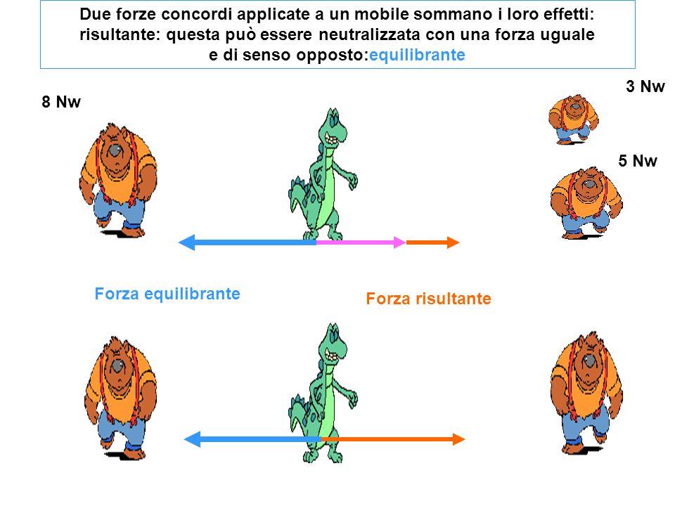 Due forze concordi applicate a un mobile sommano i loro effetti: risultante: questa può essere neutralizzata con una forza uguale e di senso opposto:equilibrante