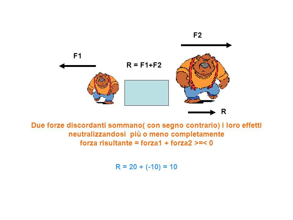 F2 F1. R = F1+F2. R.
