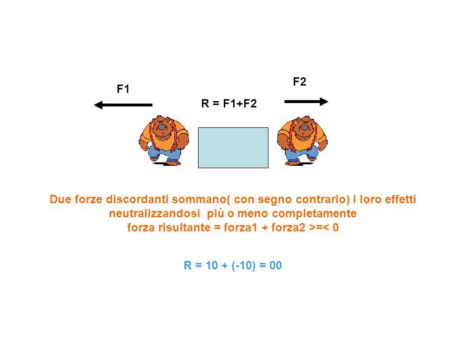 F2 F1. R = F1+F2.