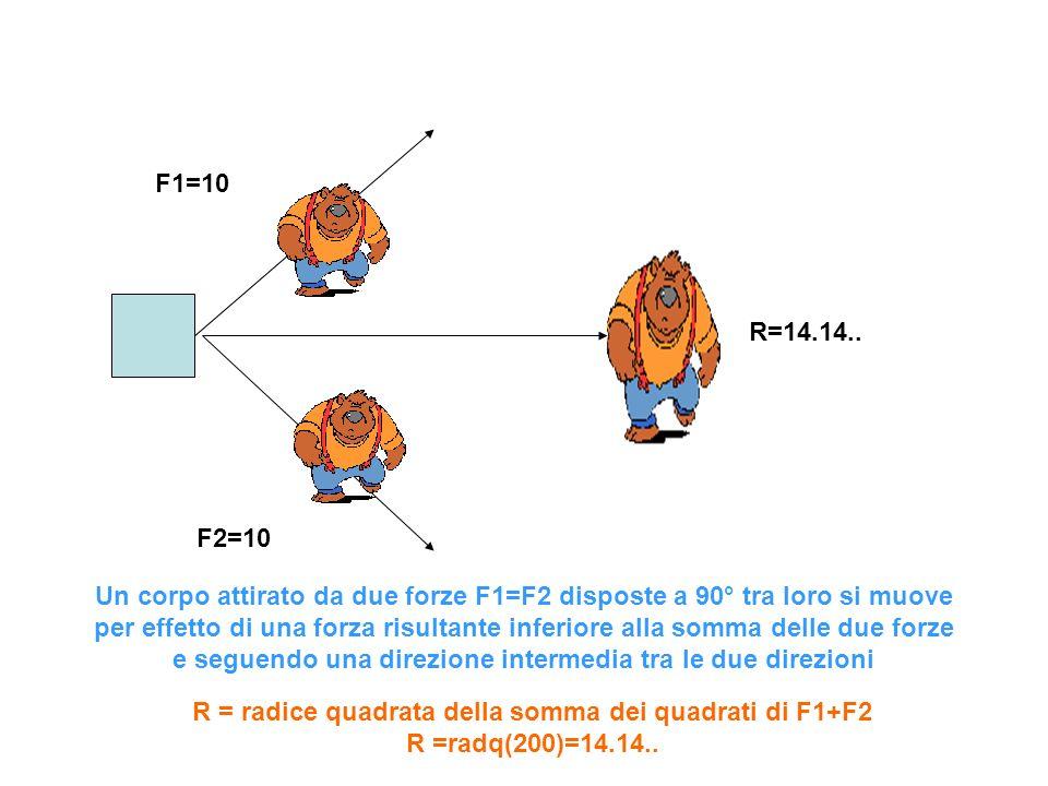 F1=10 R=14.14.. F2=10.