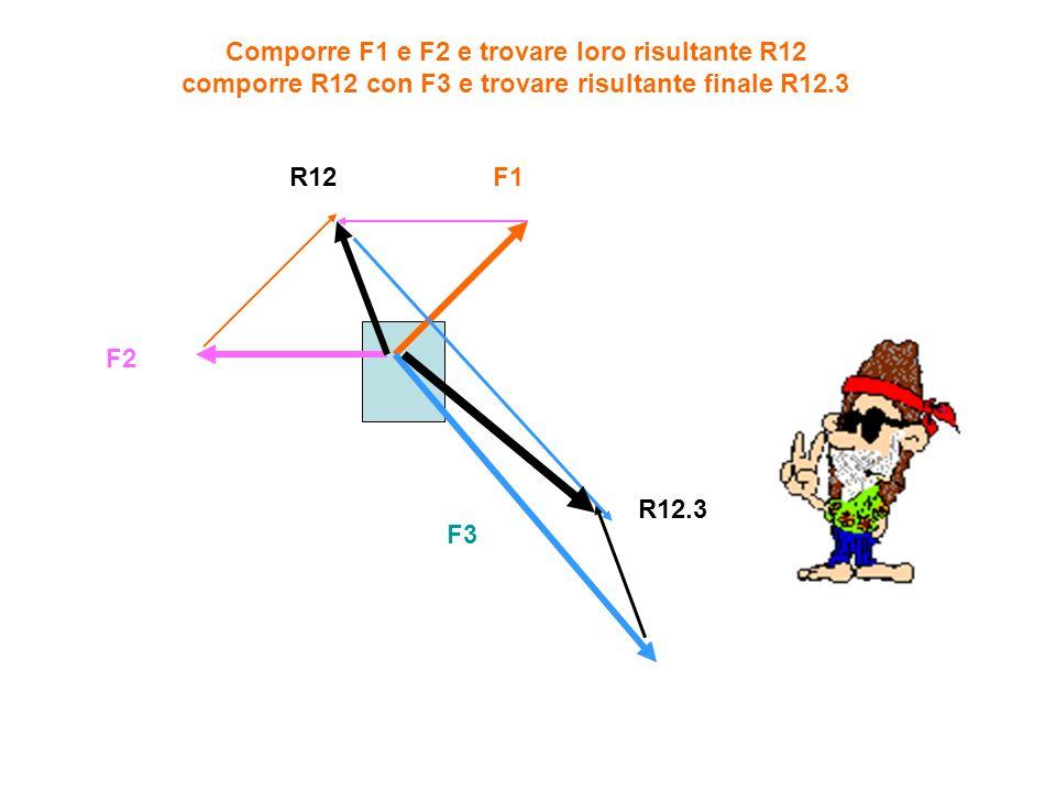 Comporre F1 e F2 e trovare loro risultante R12 comporre R12 con F3 e trovare risultante finale R12.3