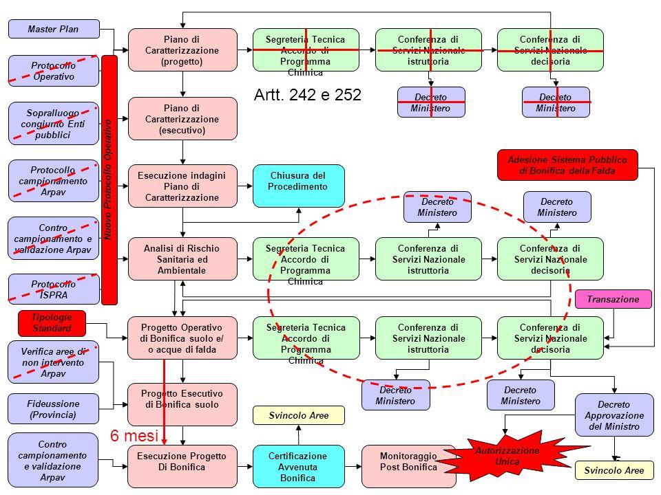 Artt. 242 e 252 6 mesi Master Plan Piano di Caratterizzazione