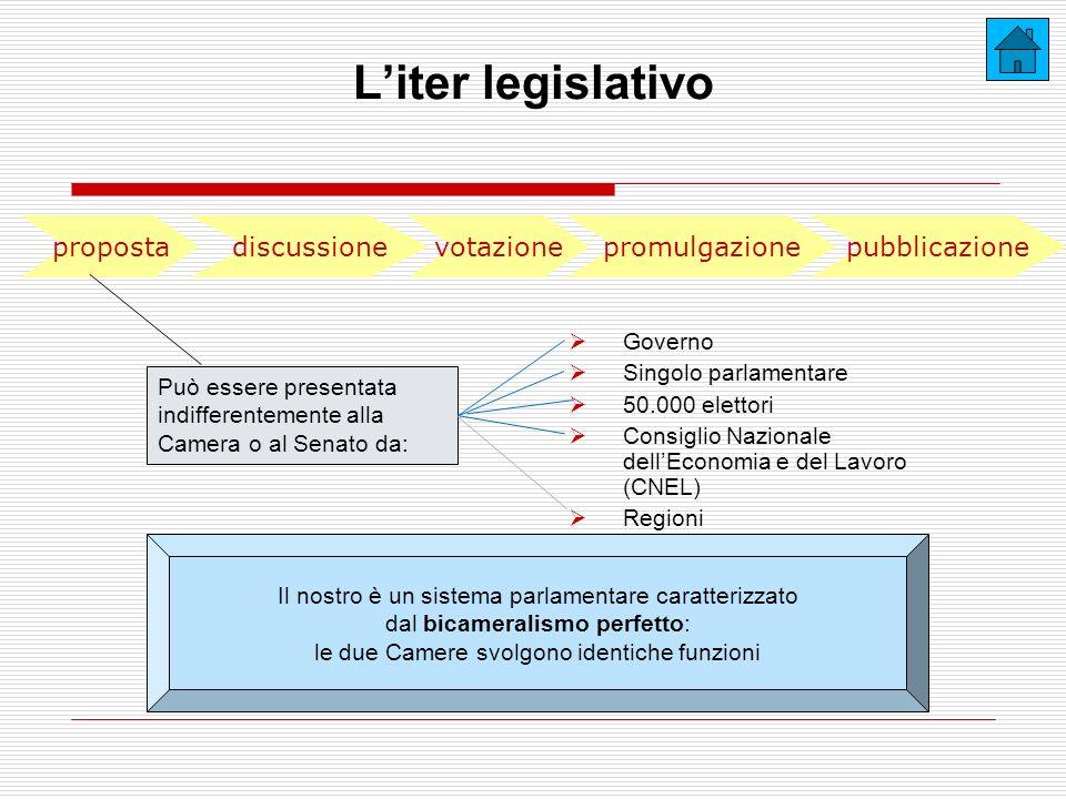 L'iter legislativo proposta discussione votazione promulgazione