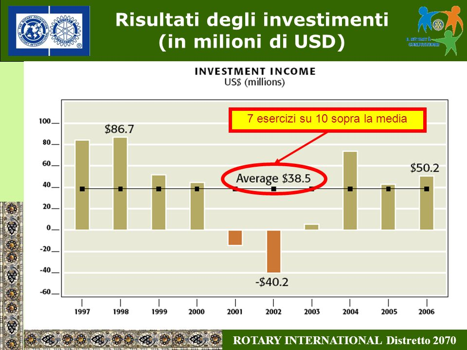Risultati degli investimenti (in milioni di USD)