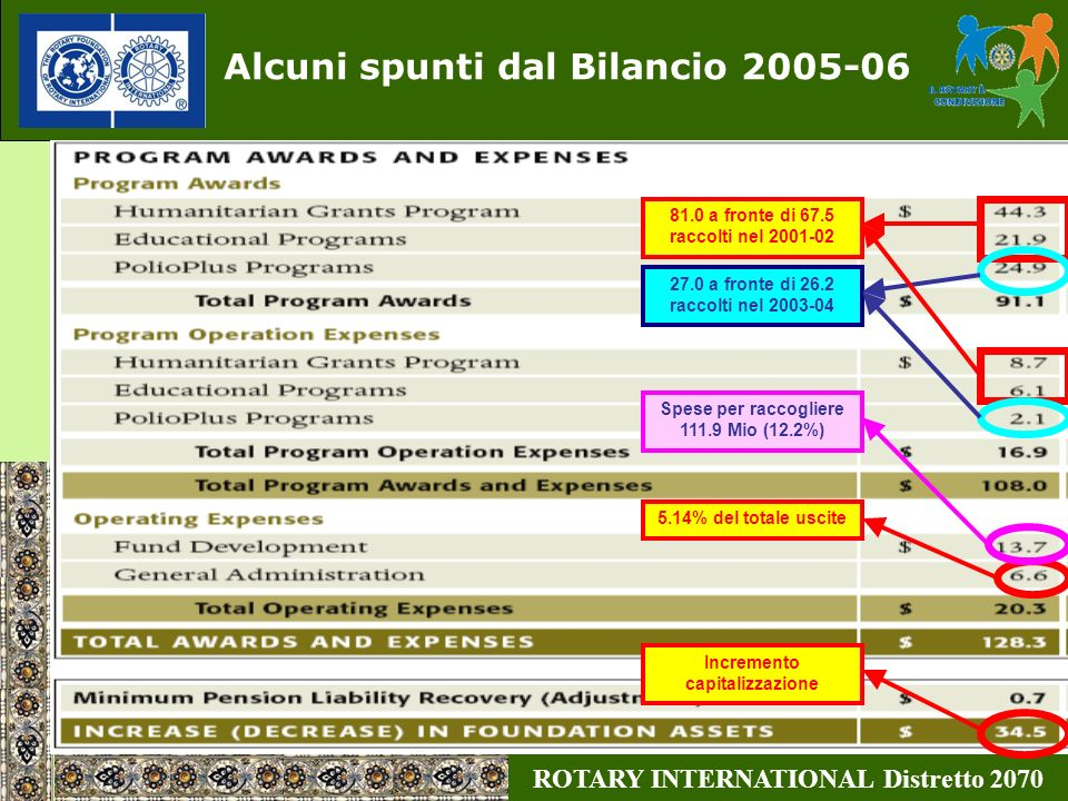 Alcuni spunti dal Bilancio 2005-06