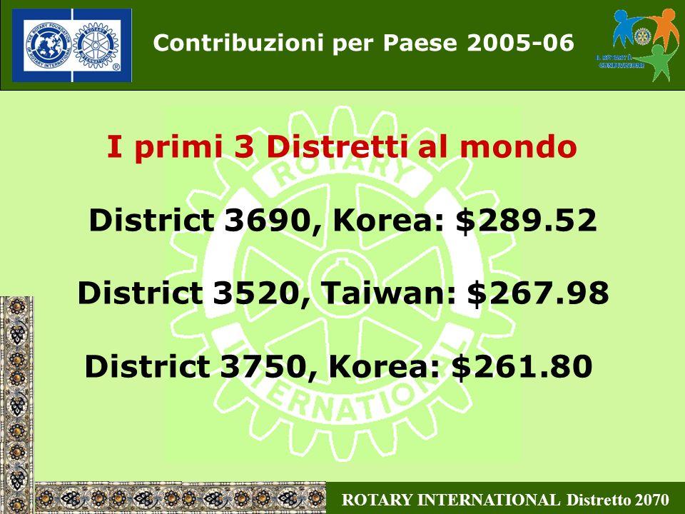 Contribuzioni per Paese 2005-06