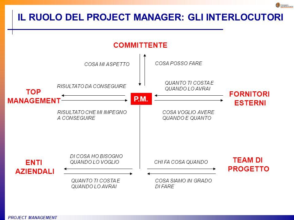 IL RUOLO DEL PROJECT MANAGER: GLI INTERLOCUTORI