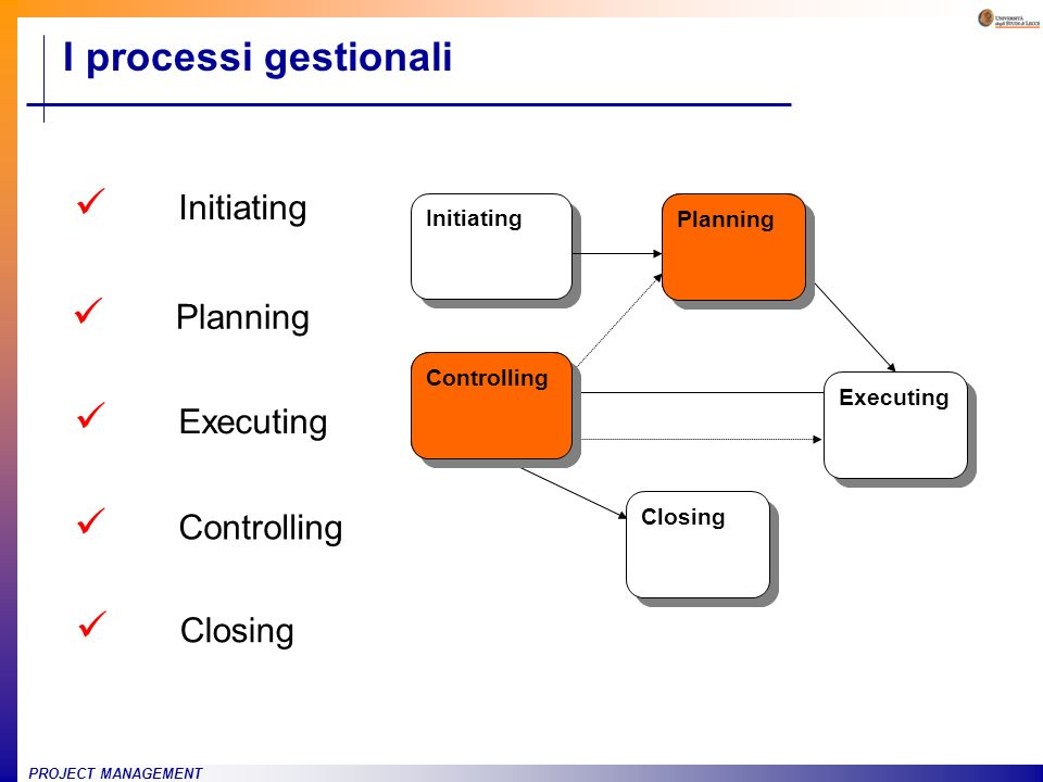 I processi gestionali Initiating Planning Executing Controlling